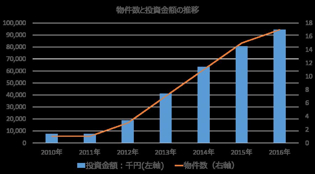 物件数と投資金額の推移