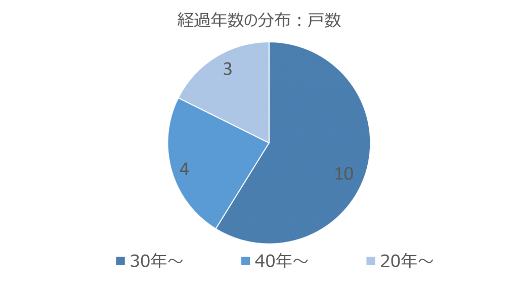 経過年数の分布