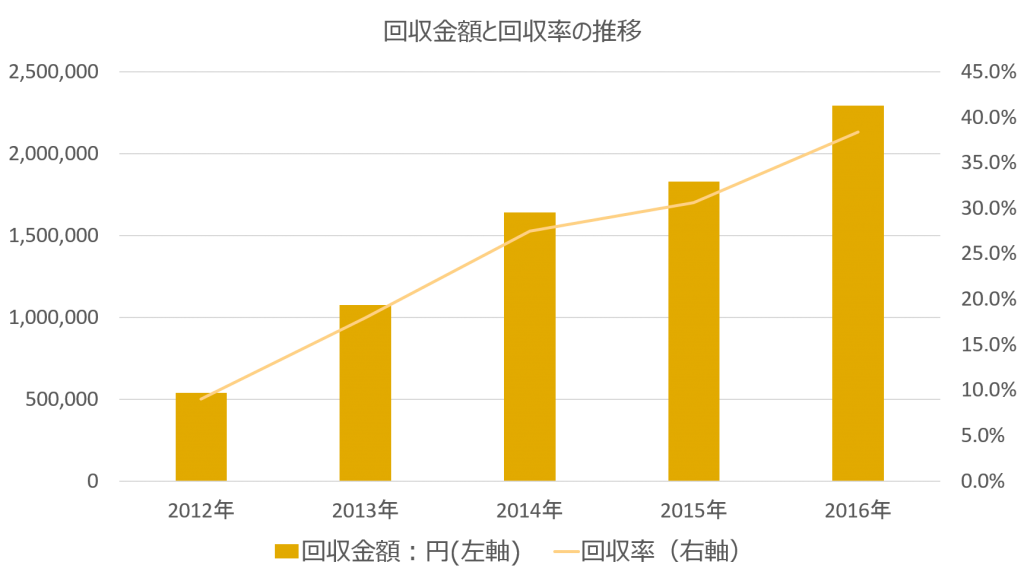 第3号物件の回収金額と回収率の推移