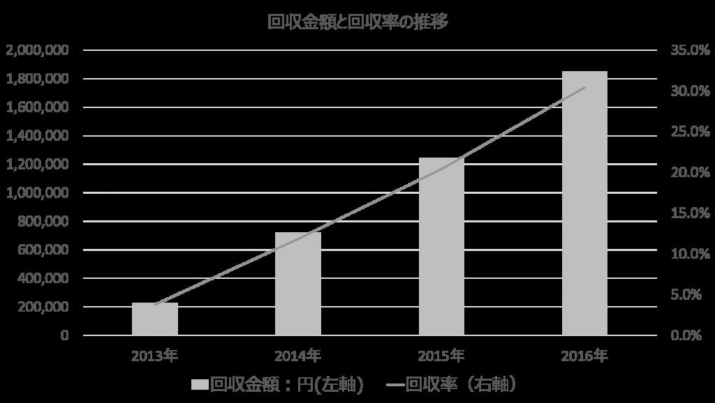 5号物件の回収金額と回収率の推移
