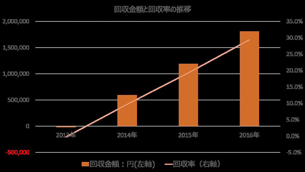 第6号物件の回収金額と回収率の推移